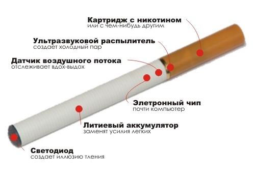 Какие самые популярные вкусы для электронной сигареты.