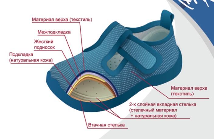 Интернет-магазин фирменной обуви