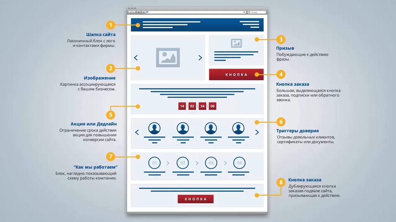 Высокие результаты работы сайта возможны с Лендинг Пейдж от нашей организации