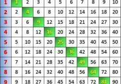 Как выучить таблицу умножения с ребенком?