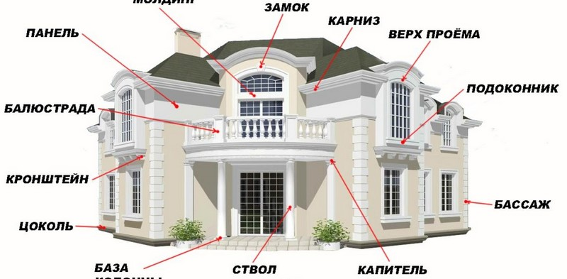 Основные элементы фасадного ремонта
