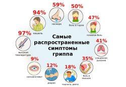 Симптомы гриппа у ребенка