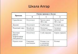 Что такое шкала Апгар и зачем она нужна?